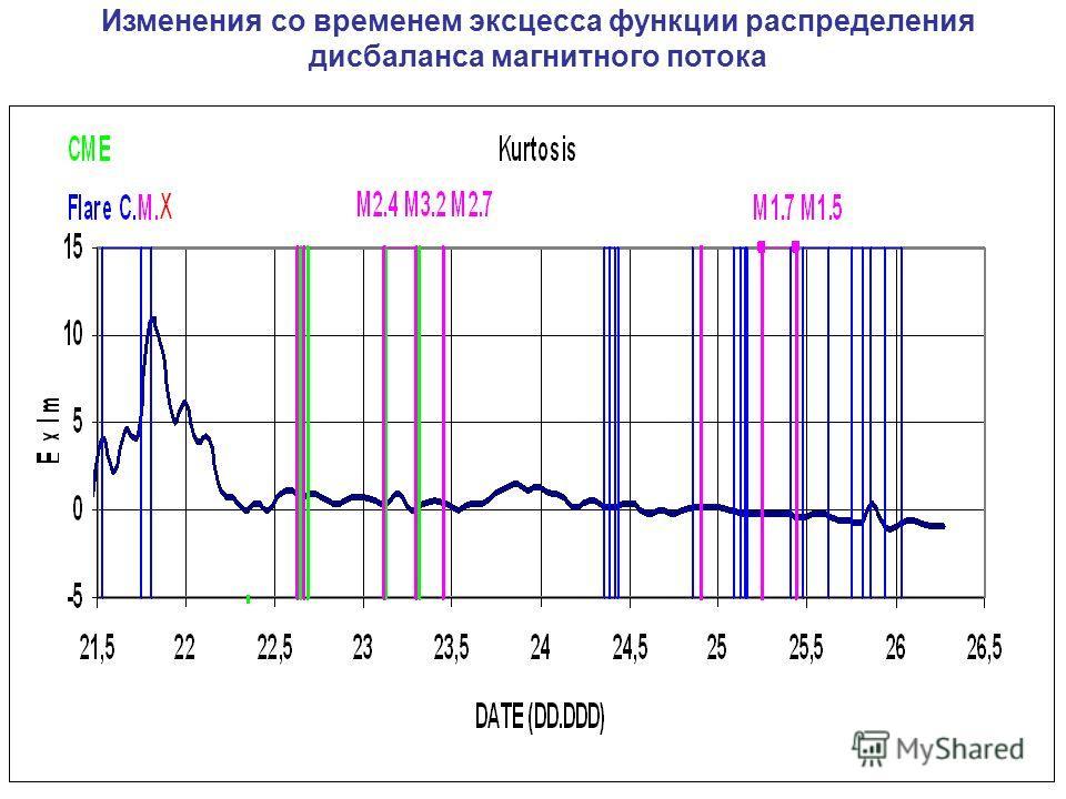 Изменения со временем эксцесса функции распределения дисбаланса магнитного потока