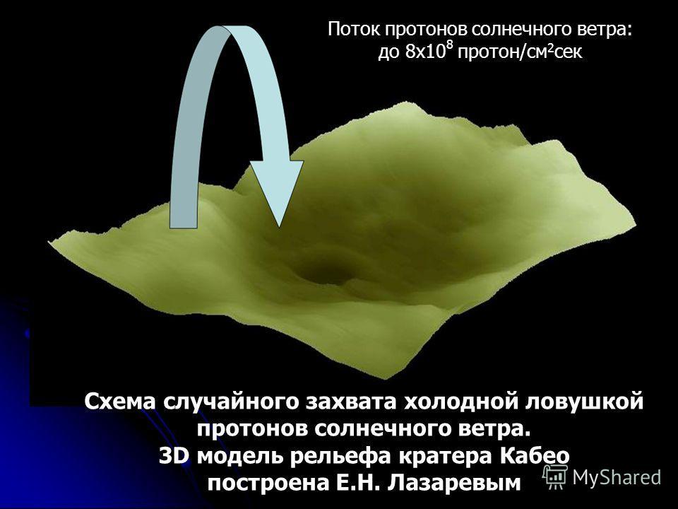 Схема случайного захвата холодной ловушкой протонов солнечного ветра. 3D модель рельефа кратера Кабео построена Е.Н. Лазаревым Поток протонов солнечного ветра: до 8х10 8 протон/см 2 сек