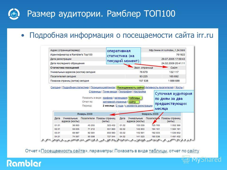 Размер аудитории. Рамблер ТОП100 Подробная информация о посещаемости сайта irr.ru Отчет «Посещаемость сайта», параметры: Показать в виде таблицы, отчет по сайту