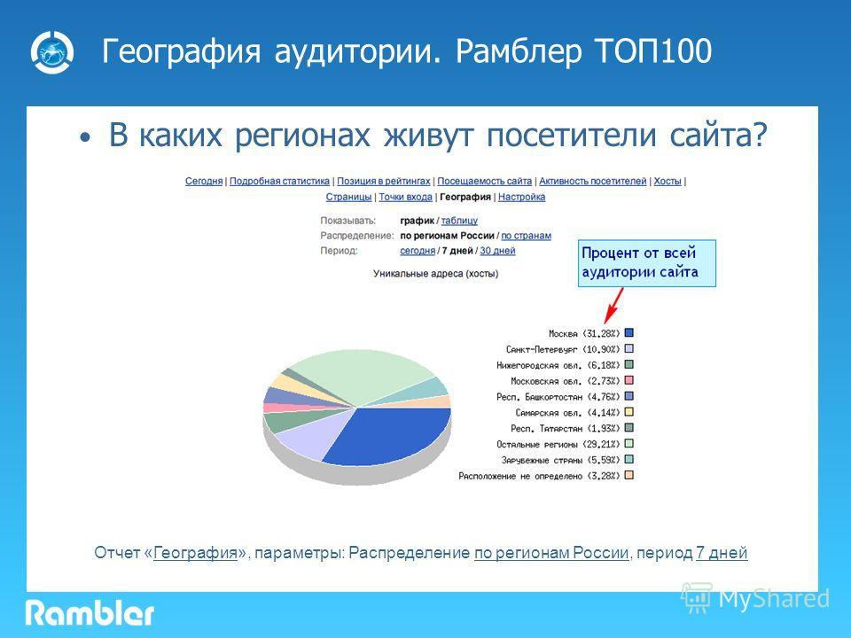 География аудитории. Рамблер ТОП100 В каких регионах живут посетители сайта? Отчет «География», параметры: Распределение по регионам России, период 7 дней