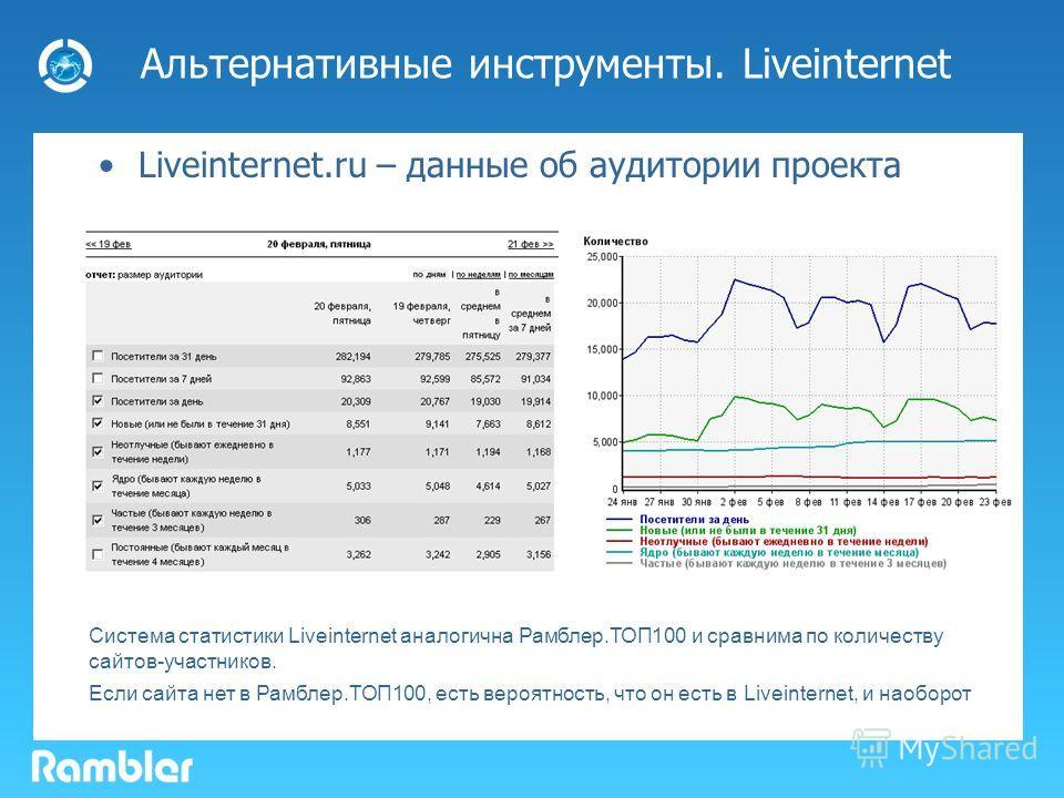 Альтернативные инструменты. Liveinternet Liveinternet.ru – данные об аудитории проекта Система статистики Liveinternet аналогична Рамблер.ТОП100 и сравнима по количеству сайтов-участников. Если сайта нет в Рамблер.ТОП100, есть вероятность, что он ест
