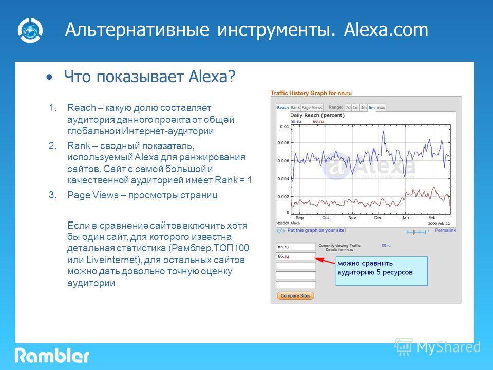 Альтернативные инструменты. Alexa.com Что показывает Alexa? 1.Reach – какую долю составляет аудитория данного проекта от общей глобальной Интернет-аудитории 2.Rank – сводный показатель, используемый Alexa для ранжирования сайтов. Сайт с самой большой