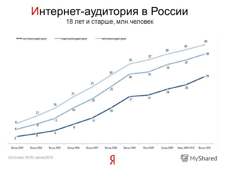 Интернет-аудитория в России 18 лет и старше, млн.человек Источник: ФОМ, весна 2010