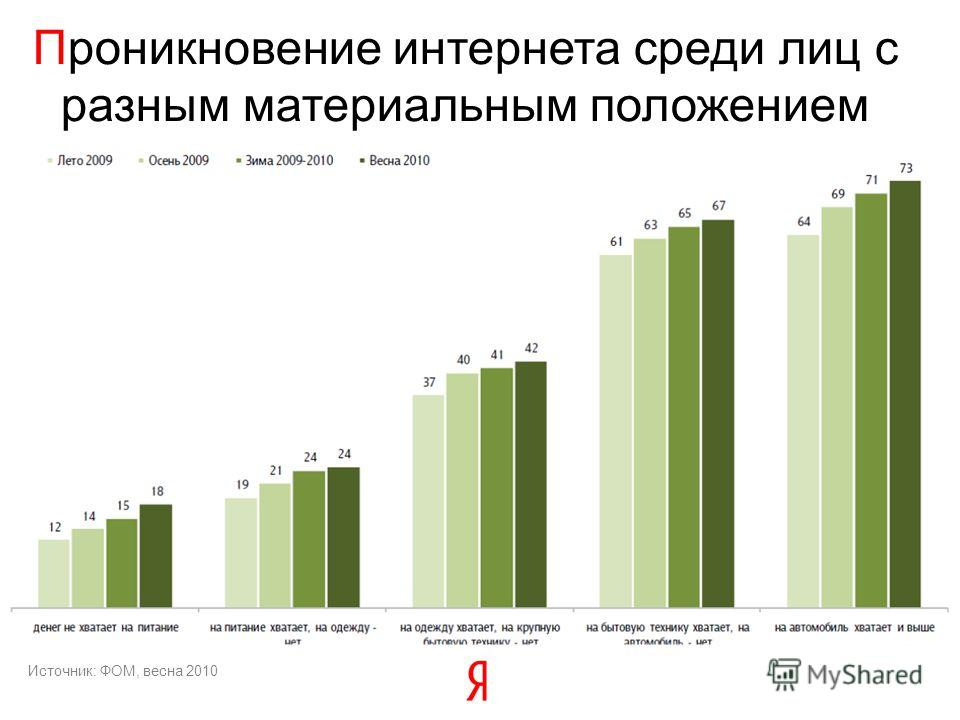 Проникновение интернета среди лиц с разным материальным положением Источник: ФОМ, весна 2010