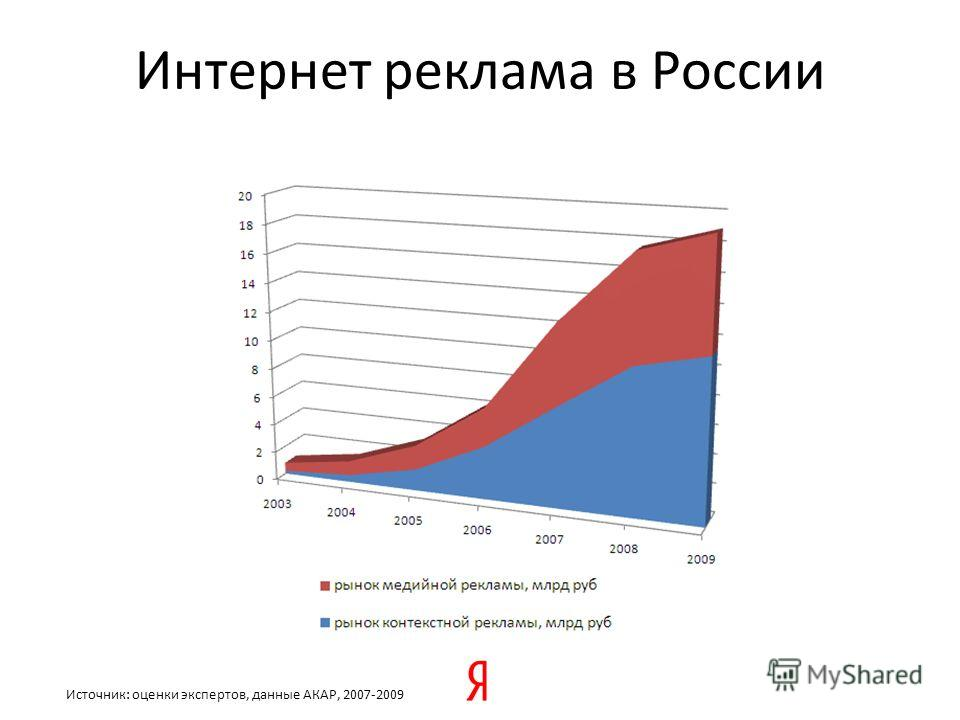 Интернет реклама в России Источник: оценки экспертов, данные АКАР, 2007-2009