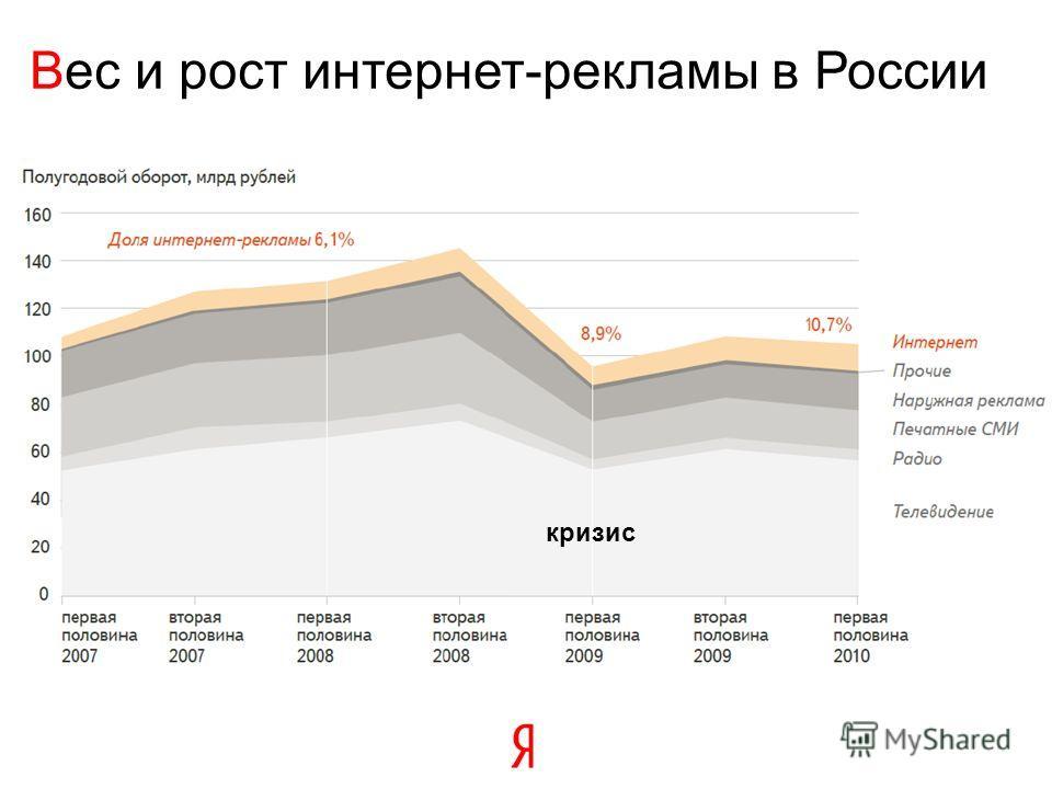 Вес и рост интернет-рекламы в России кризис