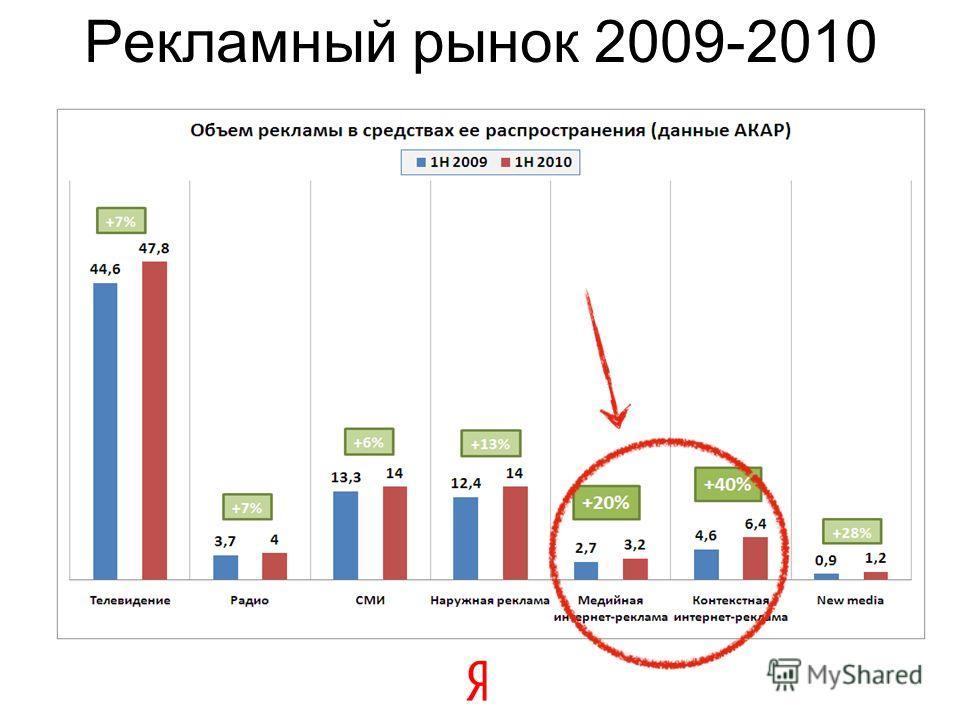 Рекламный рынок 2009-2010