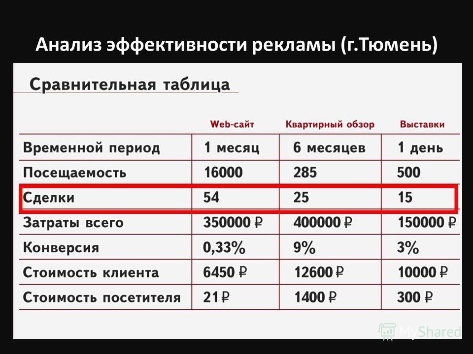 Анализ эффективности рекламы (г.Тюмень)