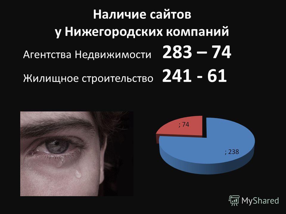 Наличие сайтов у Нижегородских компаний Агентства Недвижимости 283 – 74 Жилищное строительство 241 - 61