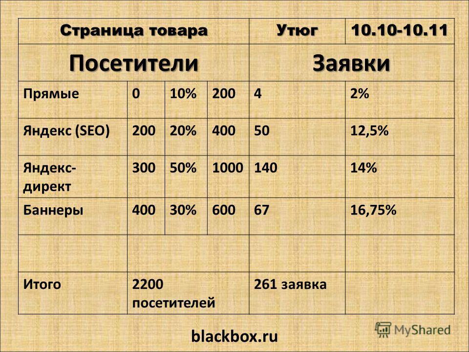 Страница товара Утюг10.10-10.11 ПосетителиЗаявки Прямые010%20042% Яндекс (SEO)20020%4005012,5% Яндекс- директ 30050%100014014% Баннеры40030%6006716,75% Итого2200 посетителей 261 заявка