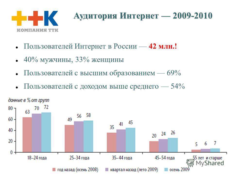 4 Аудитория Интернет 2009-2010 Пользователей Интернет в России 42 млн.! 40% мужчины, 33% женщины Пользователей с высшим образованием 69% Пользователей с доходом выше среднего 54%
