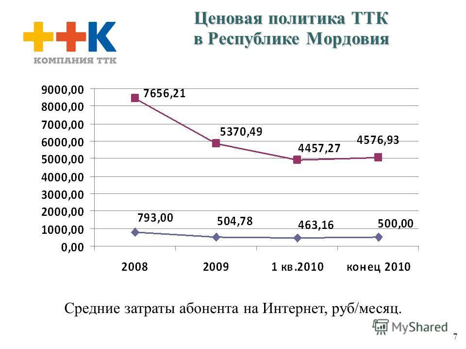 7 Ценовая политика ТТК в Республике Мордовия Средние затраты абонента на Интернет, руб/месяц.