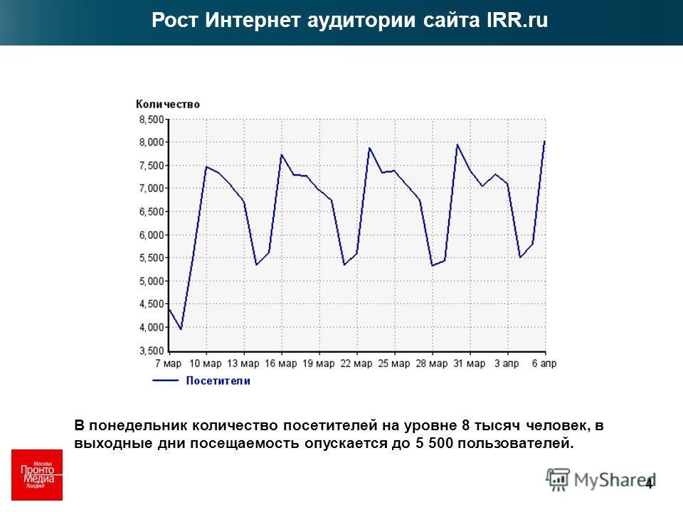 4 В понедельник количество посетителей на уровне 8 тысяч человек, в выходные дни посещаемость опускается до 5 500 пользователей. Рост Интернет аудитории сайта IRR.ru