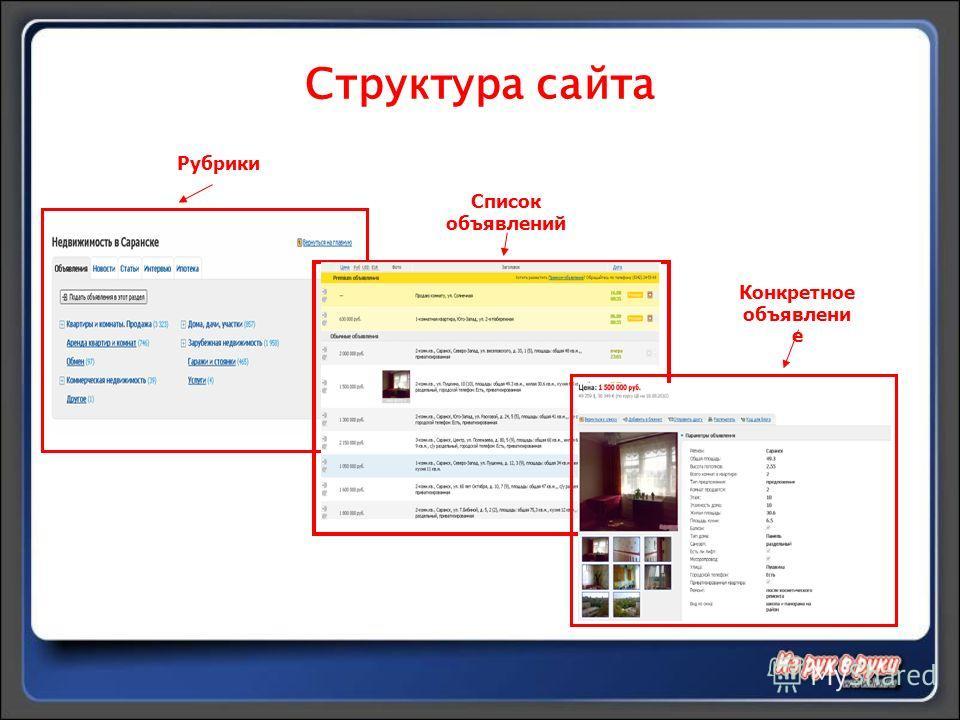 Структура сайта Рубрики Список объявлений Конкретное объявлени е