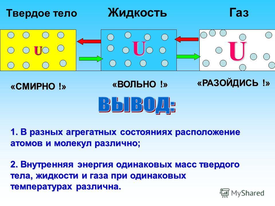 Твердое тело ЖидкостьГаз UU «СМИРНО !» «ВОЛЬНО !» «РАЗОЙДИСЬ !» U 1. В разных агрегатных состояниях расположение атомов и молекул различно; 2. Внутренняя энергия одинаковых масс твердого тела, жидкости и газа при одинаковых температурах различна.