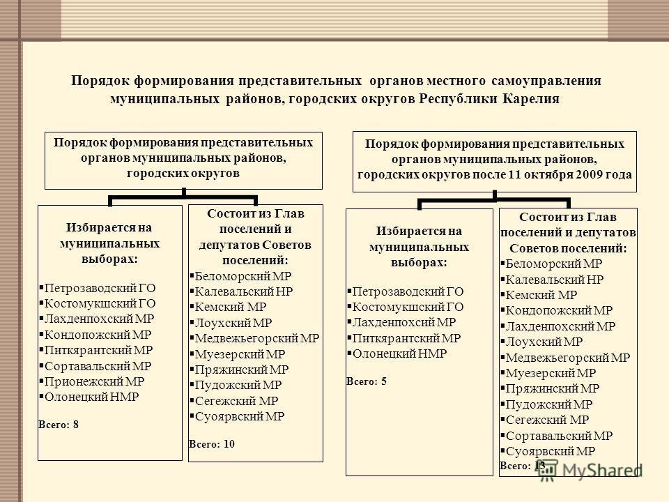 Порядок формирования представительных органов местного самоуправления муниципальных районов, городских округов Республики Карелия Порядок формирования представительных органов муниципальных районов, городских округов Избирается на муниципальных выбор