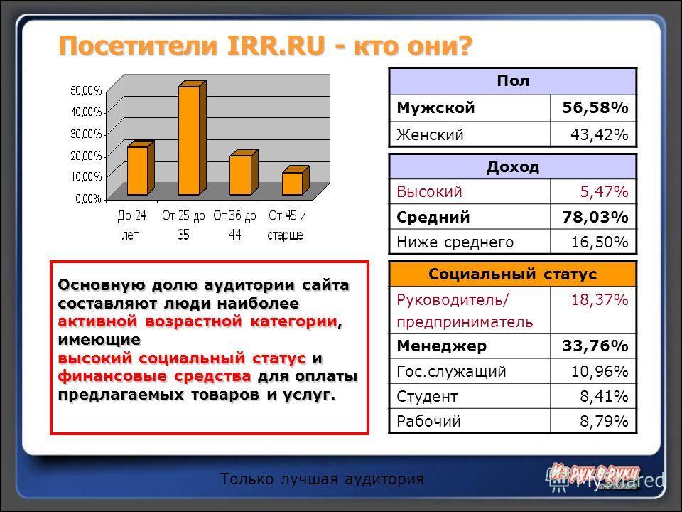 Посетители IRR.RU- кто они? Посетители IRR.RU - кто они? Пол Мужской56,58% Женский43,42% Доход Высокий5,47% Средний78,03% Ниже среднего16,50% Социальный статус Руководитель/ предприниматель 18,37% Менеджер33,76% Гос.служащий10,96% Студент8,41% Рабочи