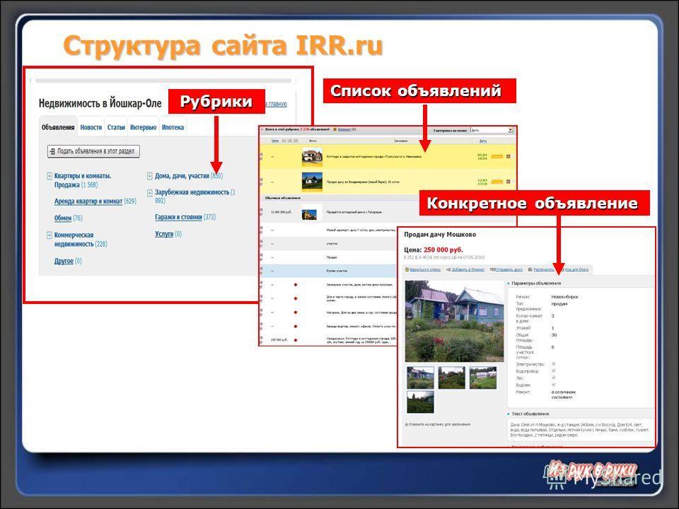 Структура сайта IRR.ru Рубрики Список объявлений Конкретное объявление