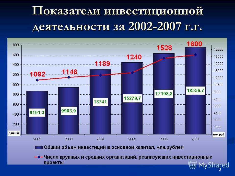 3 Показатели инвестиционной деятельности за 2002-2007 г.г.