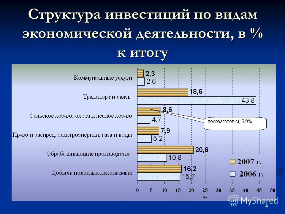 4 Структура инвестиций по видам экономической деятельности, в % к итогу