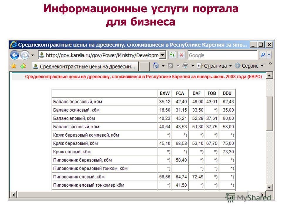 Информационные услуги портала для бизнеса