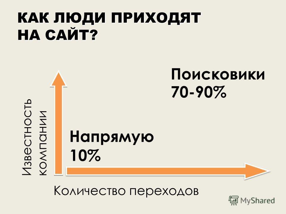 КАК ЛЮДИ ПРИХОДЯТ НА САЙТ? Напрямую 10% Поисковики Количество переходов Известность компании 70-90%