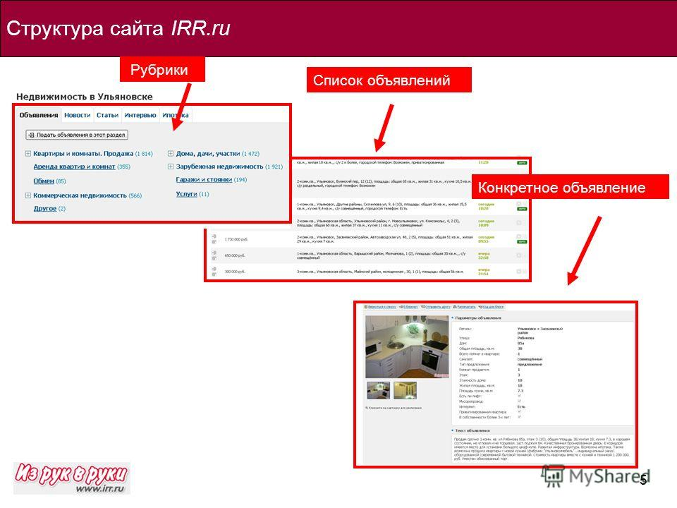 5 Структура сайта IRR.ru Рубрики Список объявлений Конкретное объявление