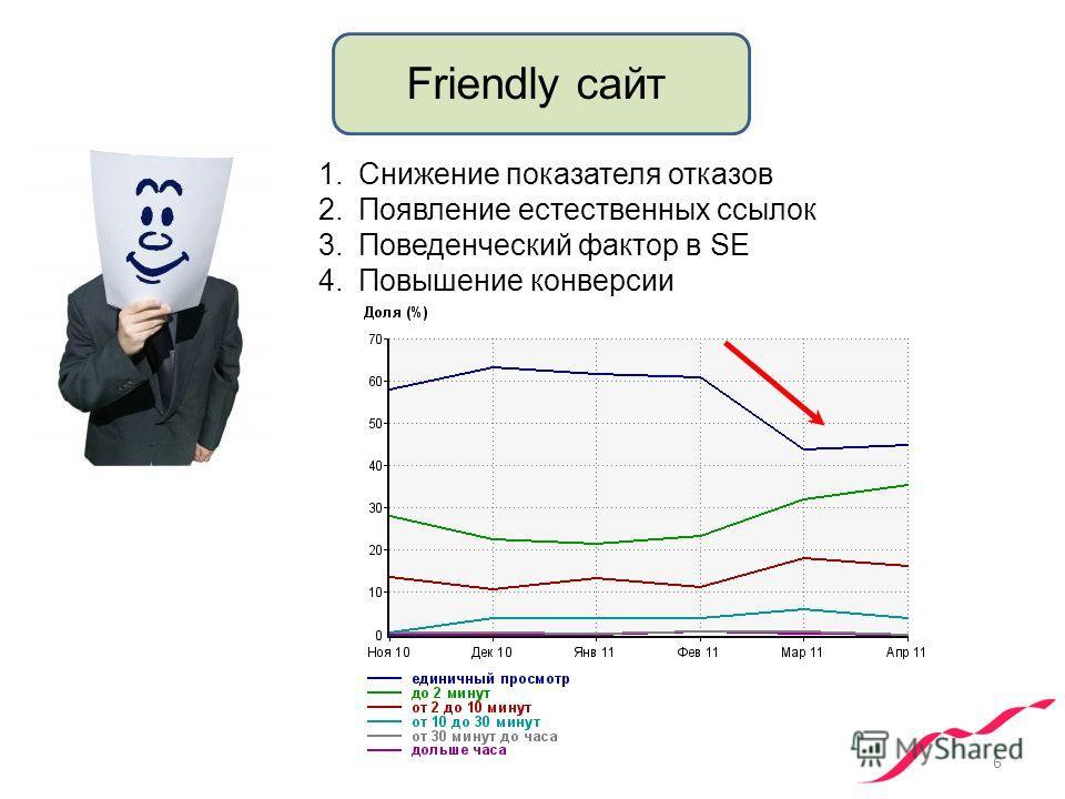 6 Friendly сайт 1.Снижение показателя отказов 2.Появление естественных ссылок 3.Поведенческий фактор в SE 4.Повышение конверсии