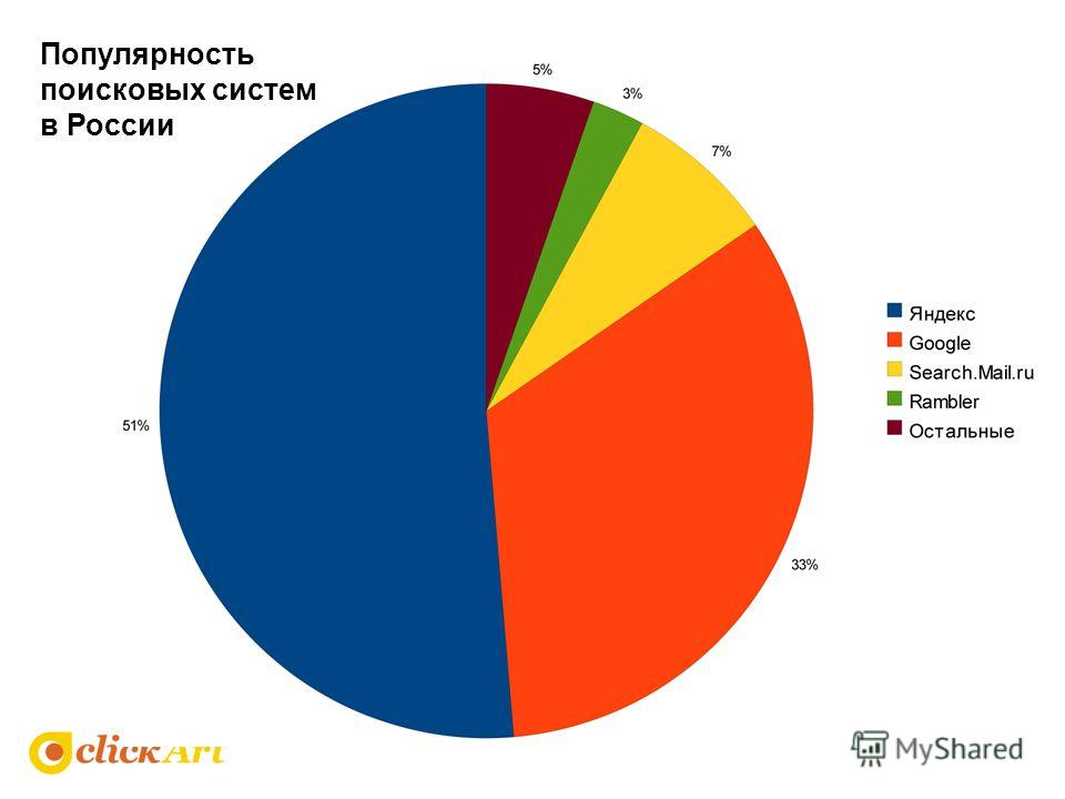 Популярность поисковых систем в России
