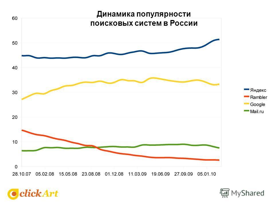 Динамика популярности поисковых систем в России