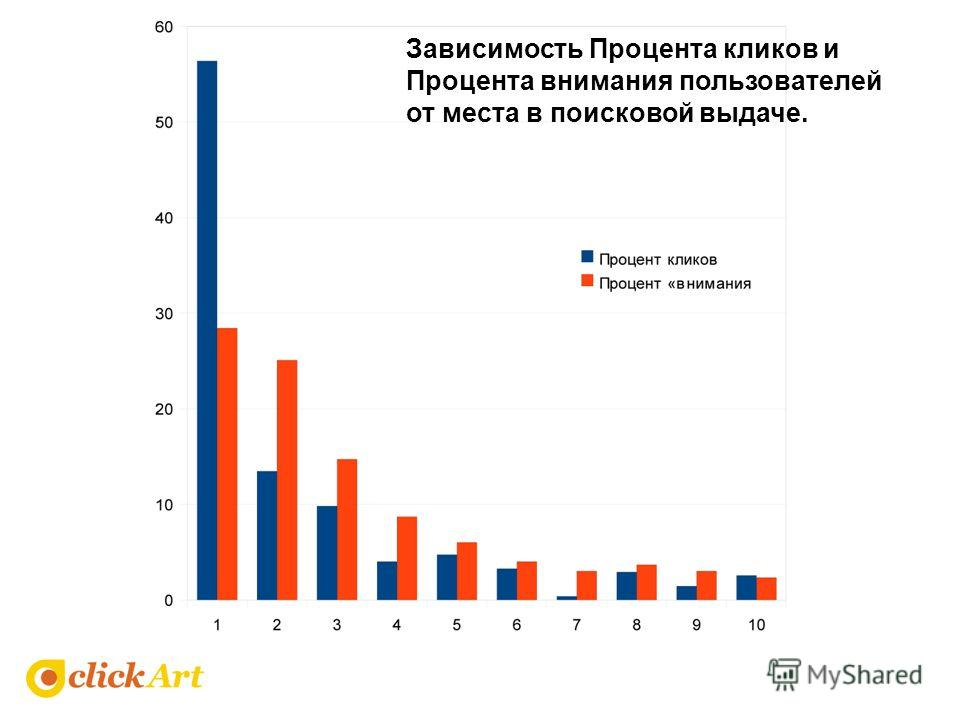 Зависимость Процента кликов и Процента внимания пользователей от места в поисковой выдаче.