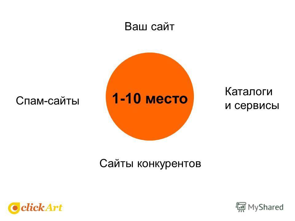 1-10 место Каталоги и сервисы Сайты конкурентов Спам-сайты Ваш сайт