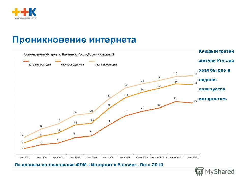 4 Проникновение интернета По данным исследования ФОМ «Интернет в России», Лето 2010 Каждый третий житель России хотя бы раз в неделю пользуется интернетом.