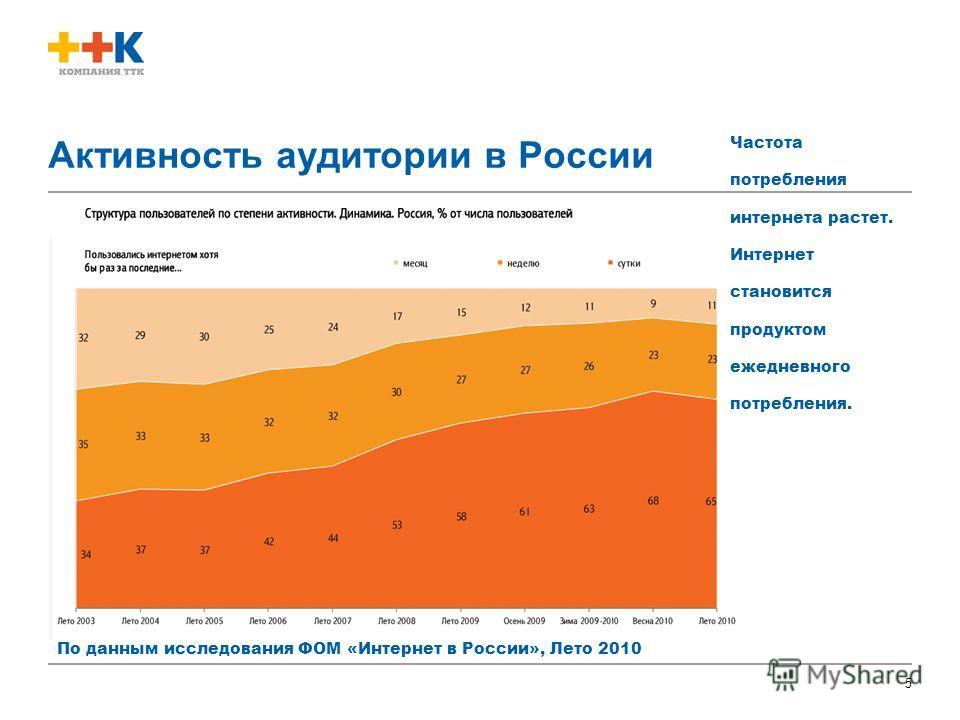 5 Активность аудитории в России По данным исследования ФОМ «Интернет в России», Лето 2010 Частота потребления интернета растет. Интернет становится продуктом ежедневного потребления.