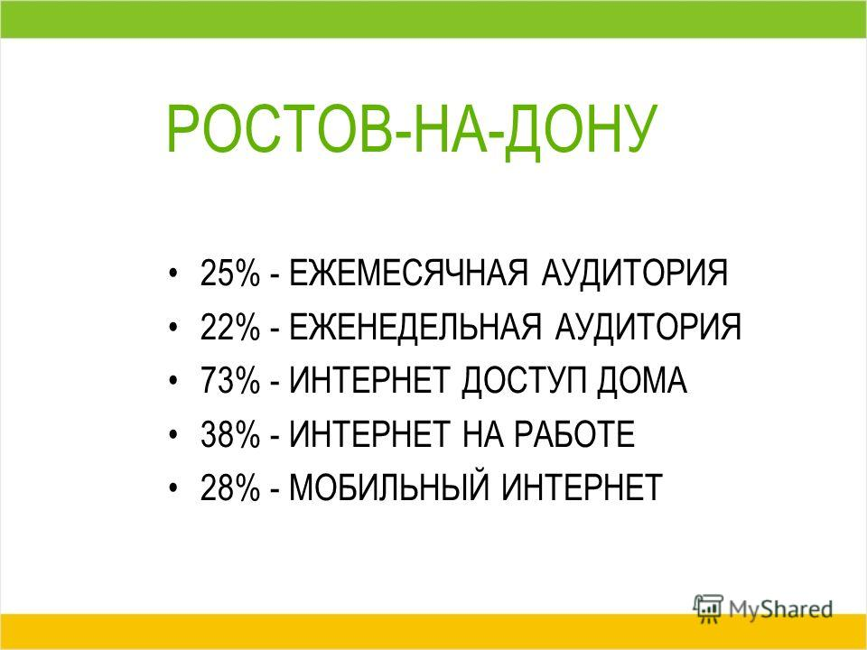 РОСТОВ-НА-ДОНУ 25% - ЕЖЕМЕСЯЧНАЯ АУДИТОРИЯ 22% - ЕЖЕНЕДЕЛЬНАЯ АУДИТОРИЯ 73% - ИНТЕРНЕТ ДОСТУП ДОМА 38% - ИНТЕРНЕТ НА РАБОТЕ 28% - МОБИЛЬНЫЙ ИНТЕРНЕТ