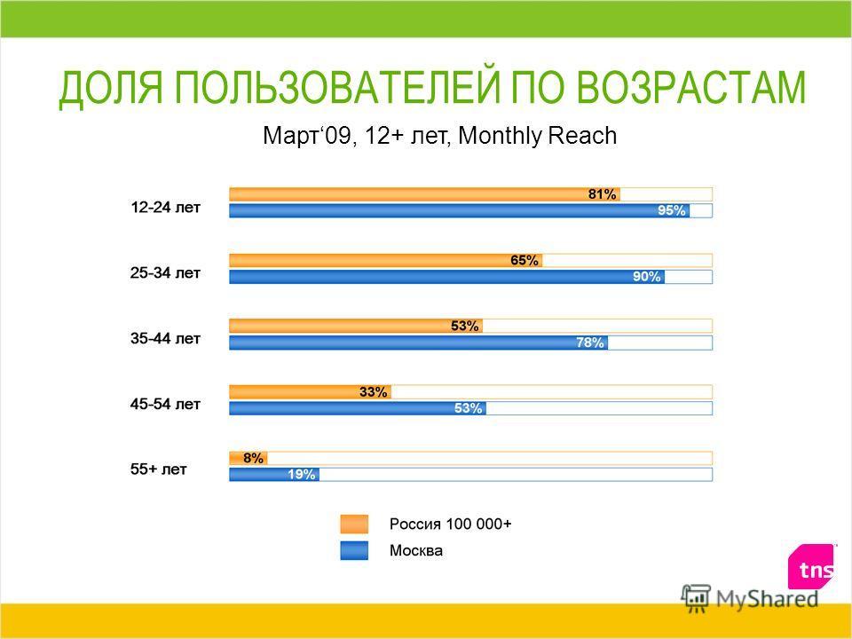 ДОЛЯ ПОЛЬЗОВАТЕЛЕЙ ПО ВОЗРАСТАМ Март09, 12+ лет, Monthly Reach