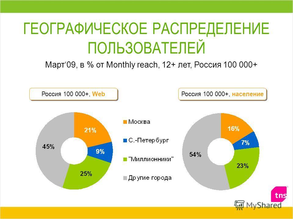 ГЕОГРАФИЧЕСКОЕ РАСПРЕДЕЛЕНИЕ ПОЛЬЗОВАТЕЛЕЙ Март09, в % от Monthly reach, 12+ лет, Россия 100 000+ Россия 100 000+, Web Россия 100 000+, население