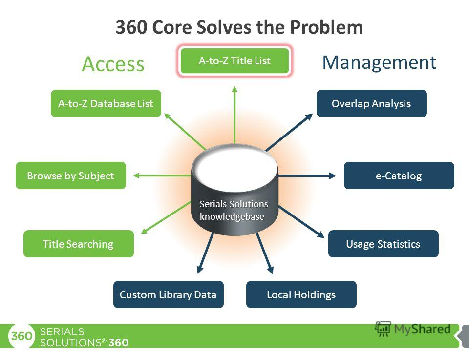 360 Core Solves the Problem A-to-Z Title List Overlap Analysis e-Catalog Usage Statistics Local HoldingsCustom Library Data A-to-Z Database List Browse by Subject Title Searching Access Management Serials Solutions knowledgebase