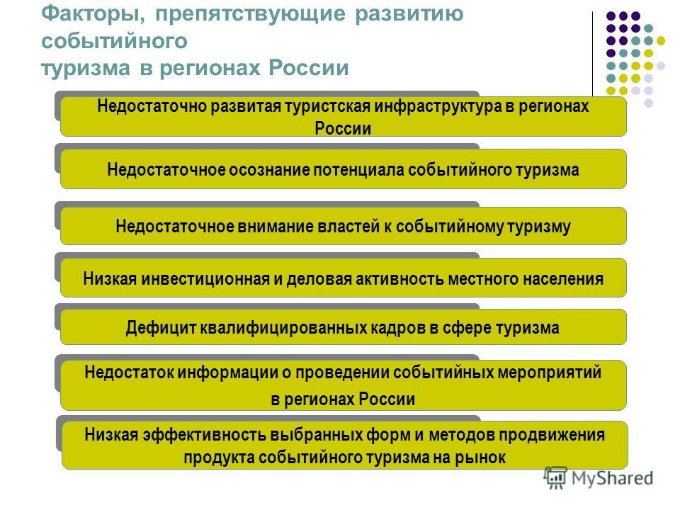 Факторы, препятствующие развитию событийного туризма в регионах России Недостаточно развитая туристская инфраструктура в регионах России Недостаточное осознание потенциала событийного туризма Недостаточное внимание властей к событийному туризму Низка