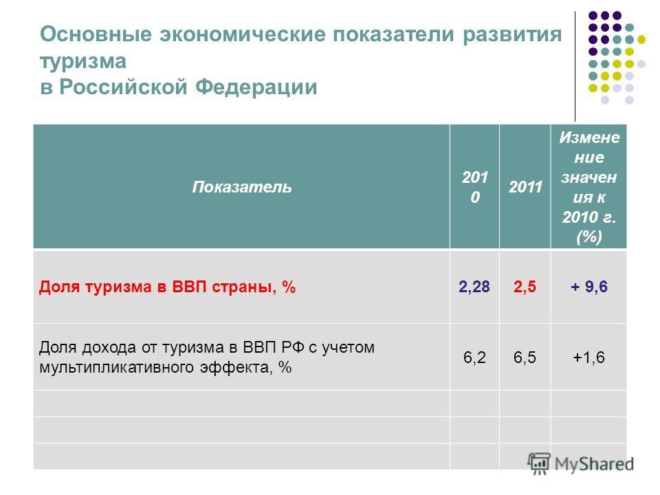 Основные экономические показатели развития туризма в Российской Федерации Показатель 201 0 2011 Измене ние значен ия к 2010 г. (%) Доля туризма в ВВП страны, %2,282,5+ 9,6 Доля дохода от туризма в ВВП РФ с учетом мультипликативного эффекта, % 6,26,5+