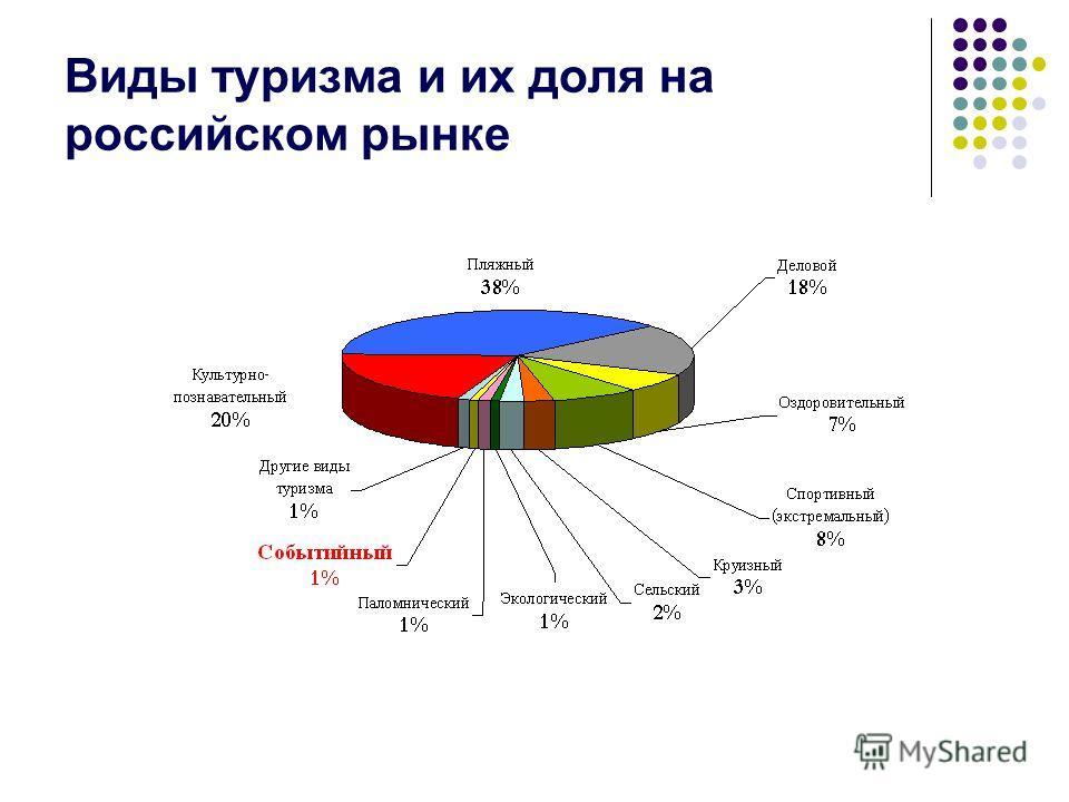 Виды туризма и их доля на российском рынке