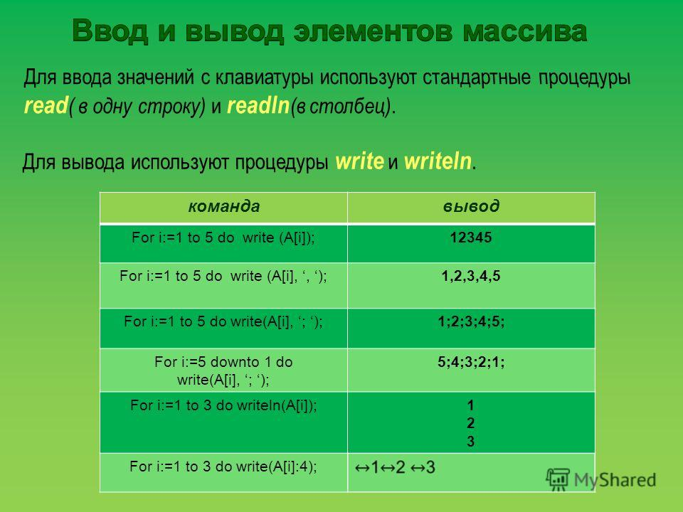 командавывод For i:=1 to 5 do write (A[i]);12345 For i:=1 to 5 do write (A[i],, );1,2,3,4,5 For i:=1 to 5 do write(A[i], ; );1;2;3;4;5; For i:=5 downto 1 do write(A[i], ; ); 5;4;3;2;1; For i:=1 to 3 do writeln(A[i]);123123 For i:=1 to 3 do write(A[i]