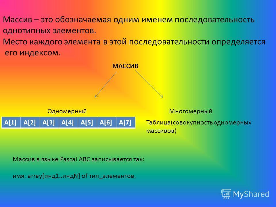 Массив – это обозначаемая одним именем последовательность однотипных элементов. Место каждого элемента в этой последовательности определяется его индексом. МАССИВ ОдномерныйМногомерный A[1]A[2]A[3]A[4]A[5]A[6]A[7] Таблица(совокупность одномерных масс
