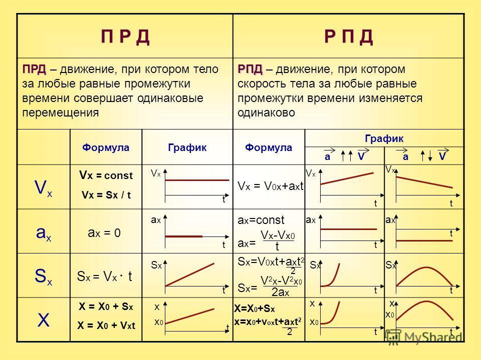 П Р ДР П Д ФормулаГрафикФормула График a V VxVx axax SxSx X ПРД ПРД – движение, при котором тело за любые равные промежутки времени совершает одинаковые перемещения РПД РПД – движение, при котором скорость тела за любые равные промежутки времени изме