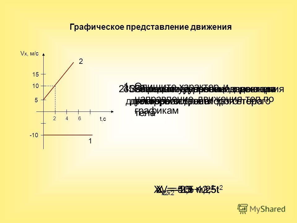 V x, м/с t,с 2 4 6 15 10 5 -10 X 1 = -10t 1. Опишите характер и направление движения тел по графикам 2. Запишите уравнение движения для первого тела 3. Определите проекцию вектора ускорения для второго тела 4. Запишите уравнение проекции вектора скор
