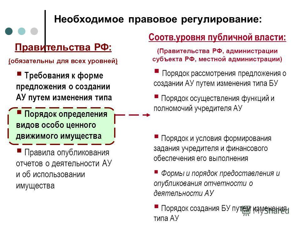 Необходимое правовое регулирование: Правительства РФ: (обязательны для всех уровней) Требования к форме предложения о создании АУ путем изменения типа Порядок определения видов особо ценного движимого имущества Правила опубликования отчетов о деятель