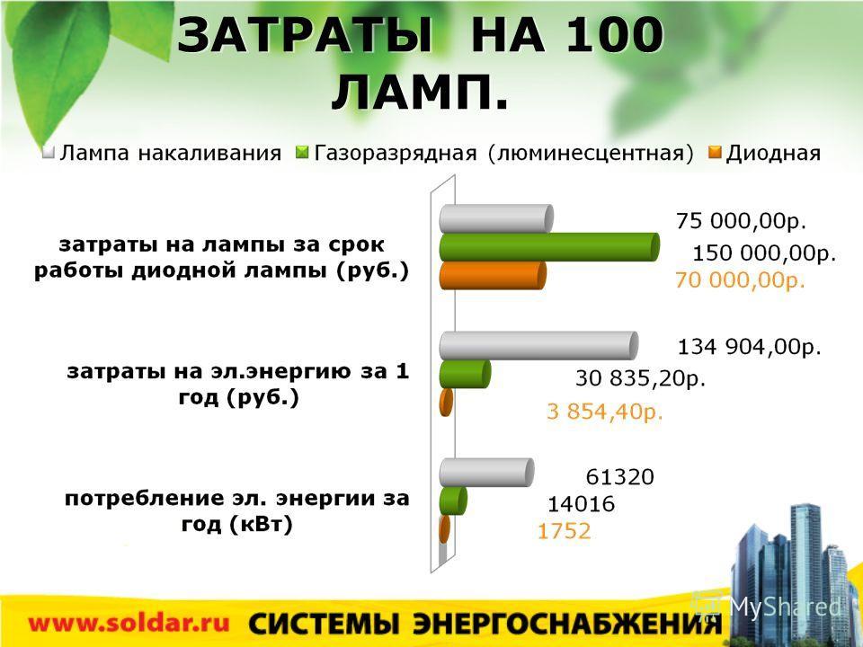 ЗАТРАТЫ НА 100 ЛАМП.