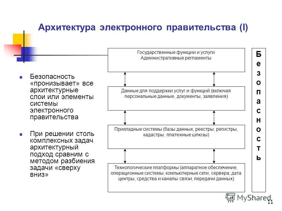 11 Архитектура электронного правительства (I) Безопасность «пронизывает» все архитектурные слои или элементы системы электронного правительства При решении столь комплексных задач архитектурный подход сравним с методом разбиения задачи «сверху вниз»