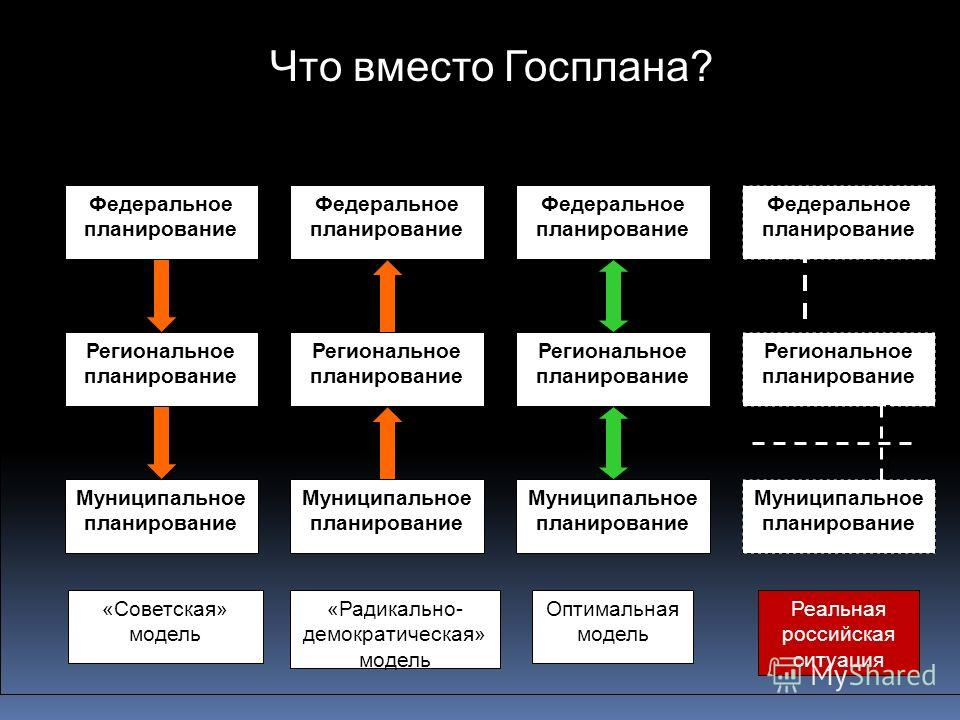 Федеральное планирование Региональное планирование Федеральное планирование Региональное планирование Муниципальное планирование Региональное планирование Муниципальное планирование «Советская» модель Федеральное планирование «Радикально- демократиче