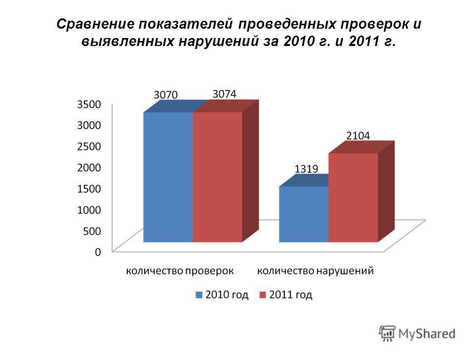 Сравнение показателей проведенных проверок и выявленных нарушений за 2010 г. и 2011 г.